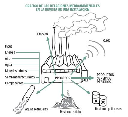 Riesgos medioambientales en la empresa