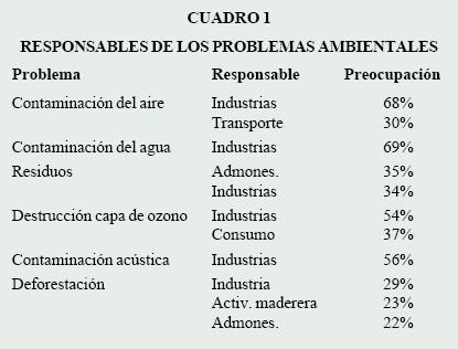 Hábitos de consumo y medio ambiente en España