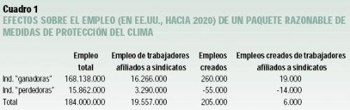 Efectos sobre el empleo de la lucha contra el cambio climático