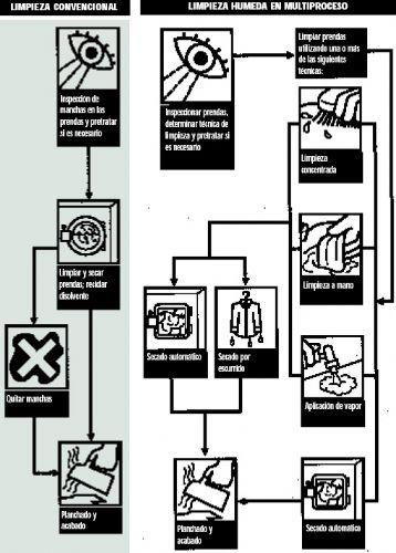 Alternativas a PERC en el sector de Limpieza en seco