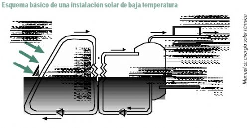 CC.OO. inicia una campaña para promover la energía solar térmica en las empresas