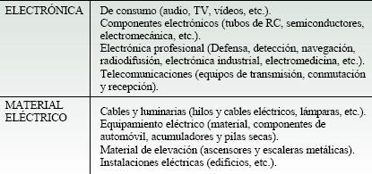 Sector de la electrónica y el material eléctrico