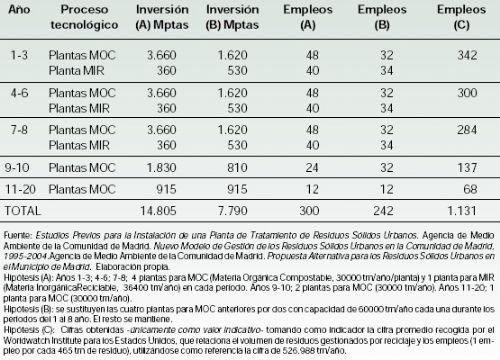 Una aproximación a las relaciones entre empleo y RSU