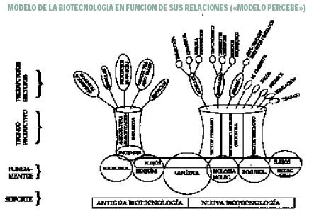 Biotecnologías. Para bien o para mal.