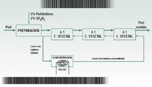 Sustitución del cromo y aprovechamiento de los residuos en el curtido de la piel