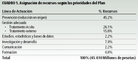 Dotación económica del Plan Nacional de Residuos Peligrosos