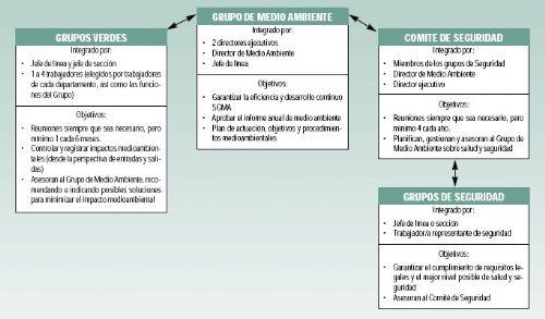 La integración de la calidad, la salud laboral y el medio ambiente en una empresa textil