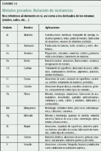 Principales productos ecotóxicos