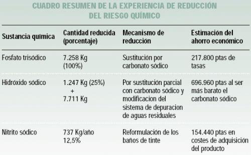 Reducción de tóxicos en el textil