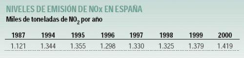 España incumple sus compromisos sobre emisiones de óxidos de nitrógeno