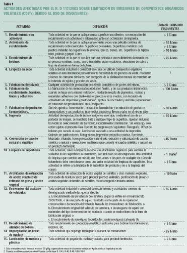 Normativa para el control de compuestos orgánicos volátiles