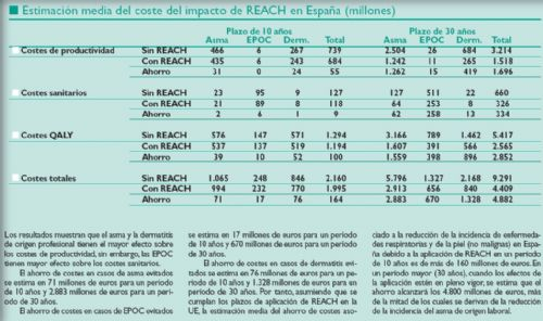 España podría ahorrar más de 160 millones de euros si se aplica REACH